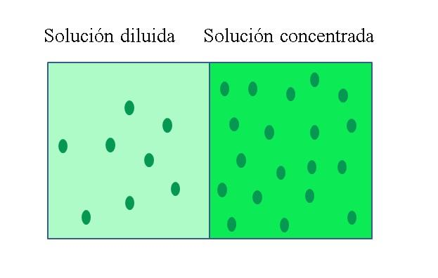 disoluciones concentradas
